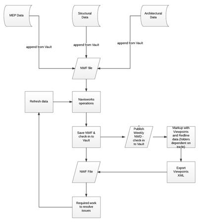 Workflow diagram: coordinating models in Navisworks from Vault