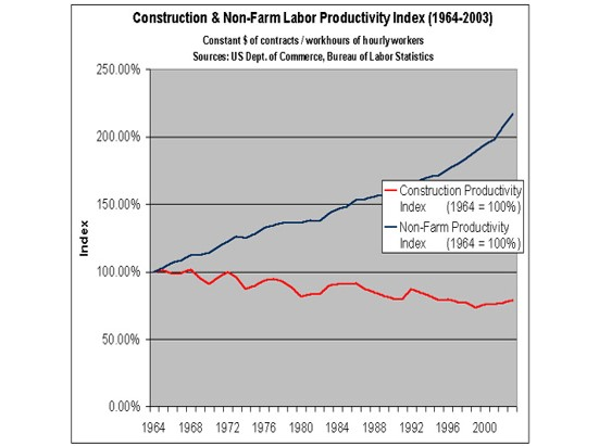 Historical_productivity